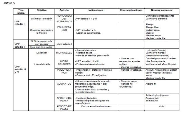 Cuidados De Enfermeria En Ulceras Por Presión Protocolo Gneaupp Esp Pdf Elenfermerodelpendiente