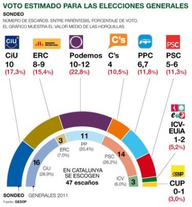 http://www.elperiodico.com/es/noticias/politica/podemos-primera-fuerza-las-generales-catalunya-3713664#