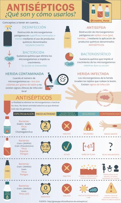 antisepticos
